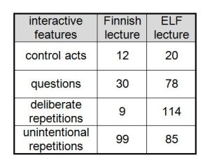 "Table 2. Comparison of the lectures delivered by AL21, the ""most accessible"" outlier ELF lecturer."