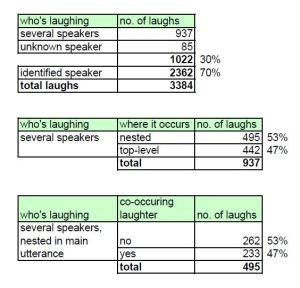 The data on laughter in the ELFA corpus. The analysis follows the laughter by several speakers, looking for figures on co-occurring laughter by main speakers. The chart below shows how many times the identified speakers laughed based on their first languages.