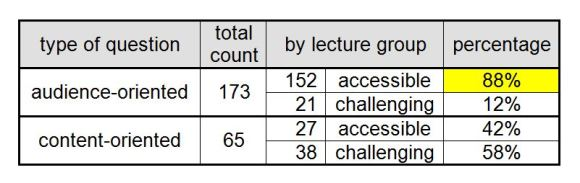 Table 1. Findings on the number of questions employed by lecturers (adapted from Suviniitty 2012: 117).