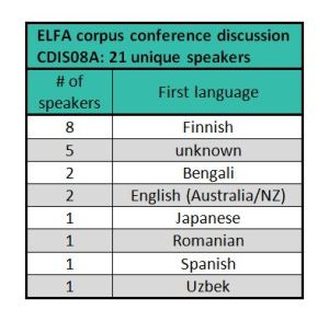 In one of the typically diverse ELFA speech events, a conference audience of about 40 participants included 21 speakers. Only two of them were native speakers of English.