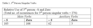 Table 1. The findings from Dewey's research on 3rd-person singular zero.Source: Cogo & Dewey 2006: 77.
