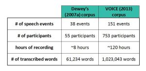 Table 2. Comparison of the contents of Dewey's ELF corpus and the VOICE corpus.