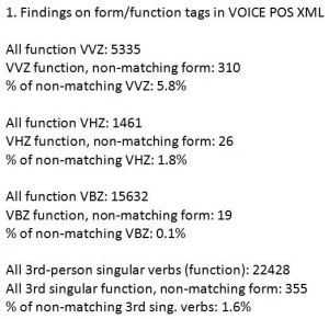 Figure 1. The data generated by my Python script on the 3rd-person singular POS tags in the VOICE POS XML corpus.