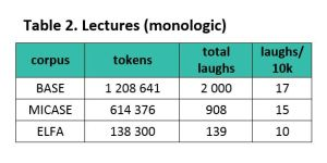 Table 2. Laughter in monologic lectures, regularised to laughs per 10,000 tokens.