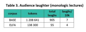 Table 3. Frequency of audience laughter in monologic lectures.