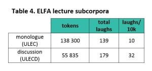 Table 4. Laughter in ELFA monologue lectures (filenames starting with ULEC) and lecture discussions (filenames starting with ULECD).