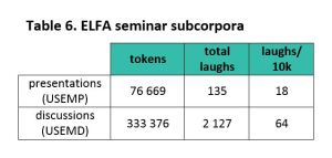 Table 6. Frequency of laughter in ELFA seminar presentations (filenames starting with USEMP) and their ensuing discussions (filenames starting with USEMD).