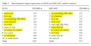 The top 10 vague expressions found in the ELFA & MICASE corpora, seven of which overlap. Figures are frequency per 10,000 words (Metsä-Ketelä 2012: 277).