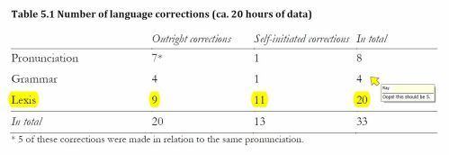 The number and types of language corrections found in the interactive dataSource: Hynninen 2013: 90