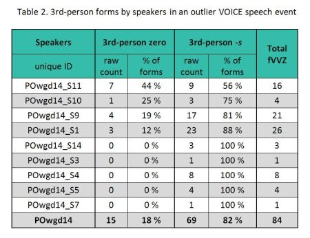 Table 2. Distribution of 3rd-person forms by speaker in an outlier VOICE speech event.