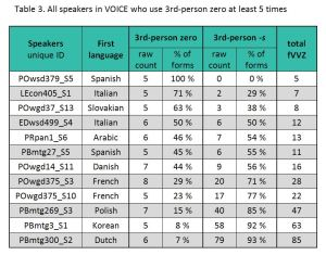 Table 3. All speakers in VOICE who use 3rd-person zero at least five times.