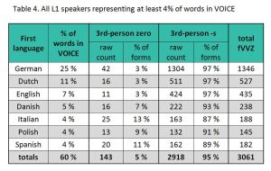 Table 4. Distributions of 3rd-person zero & -s among the seven L1s most strongly represented in VOICE.