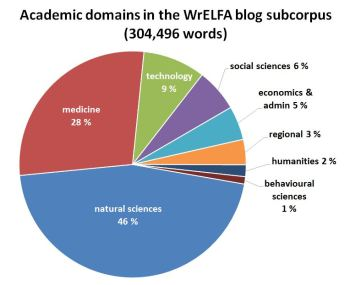Figure 1. Distribution of academic domains in the WrELFA blog subcorpus (Sept. 2013).