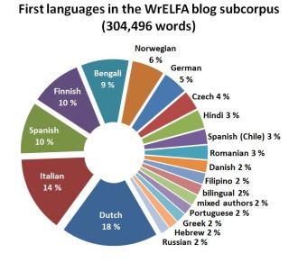 Figure 2. Distribution of authors' first langauges in the WrELFA blog subcorpus (Sept. 2013).