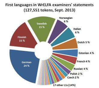 Figure 3. Distribution of authors' first languages in WrELFA examiners' statements (Sept. 2013).