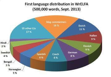 Figure 4. Distribution of the 29 known first languages in WrELFA, with the 10 most-represented first languages shown. 16% of words in the interim corpus are from unidentified blog commenters (Sept. 2013).