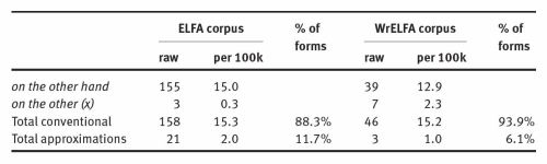 Table 3. Conventional and approximate forms of on the other hand in ELFA and WrELFA.Source: Carey 2013: 223