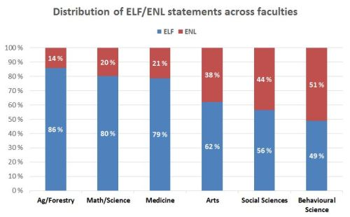 Figure 4. Distribution of English-language examiners' statements by ELF (blue) & ENL (red) authors, separated by faculty.