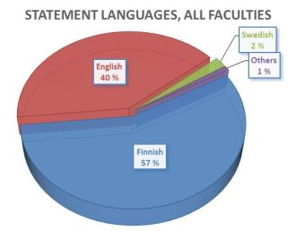 Figure 1. Distribution of preliminary examiners' statements by the language of the text, for all six faculties, 2011-12.