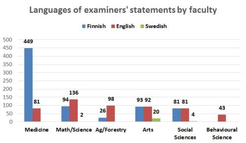 Figure 2. Raw counts of the number of preliminary examiners' statements written in Finnish (blue), English (red), and Swedish (green) in 2011-12.