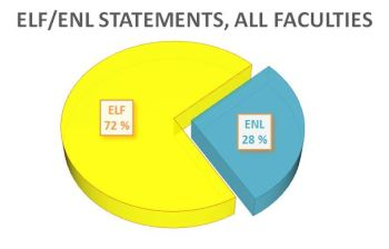 Figure 3. Distribution of English-language examiners' statements based on authors' use of English as a lingua franca (ELF) or English as a native language (ENL).