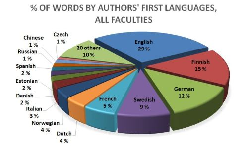 Figure 5. Distribution of all 34 first languages reported by authors in the preliminary examiners' statement corpus.