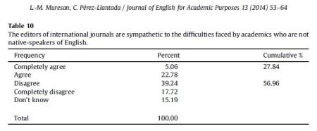 Most of the surveyed Romanian scholars didn't feel editors are sympathetic toward the challenges of writing in a non-native language.Source: Muresan & Pérez-Llantada 2014: 61.